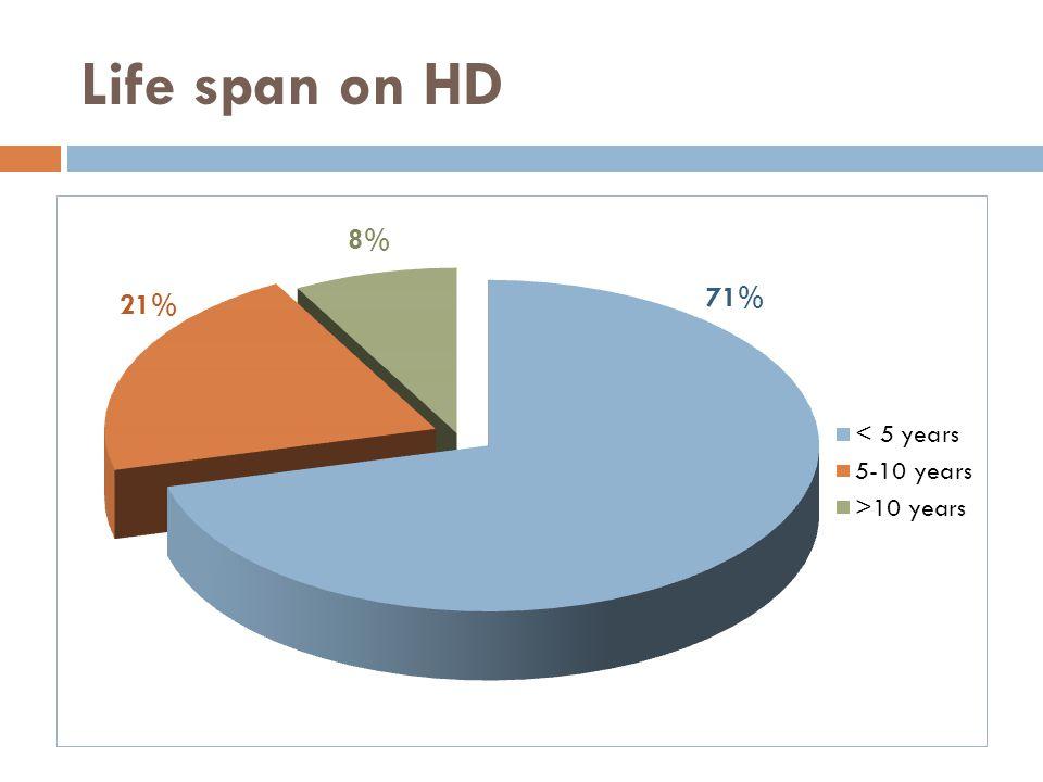 Life span on HD