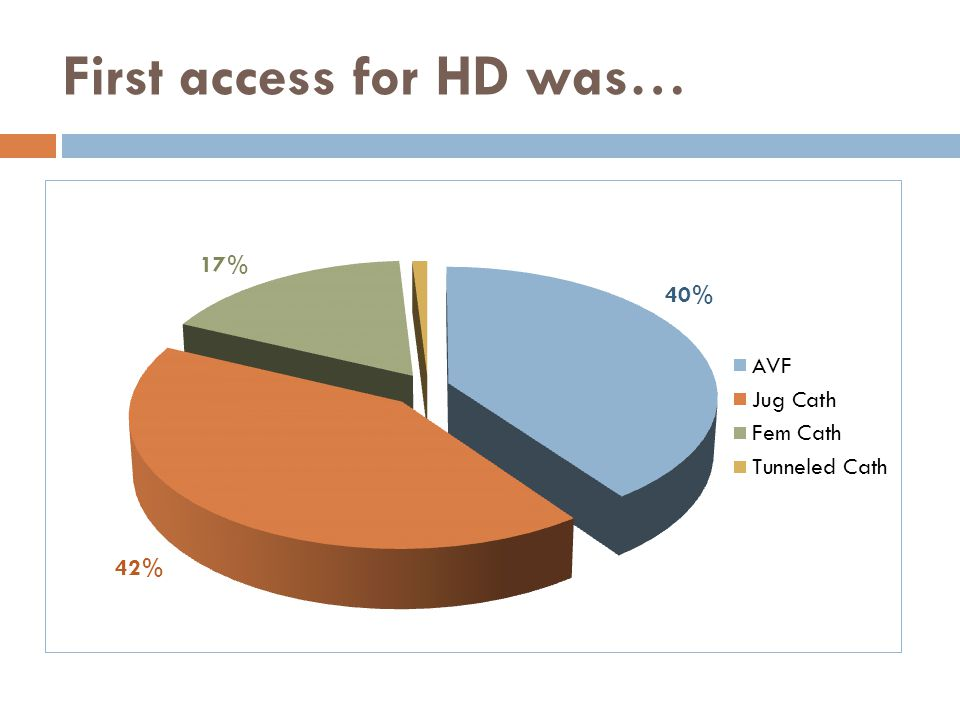 First access for HD was…