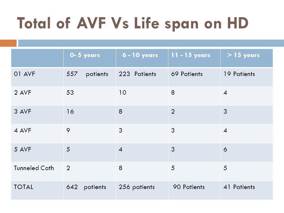 Total of AVF Vs Life span on HD