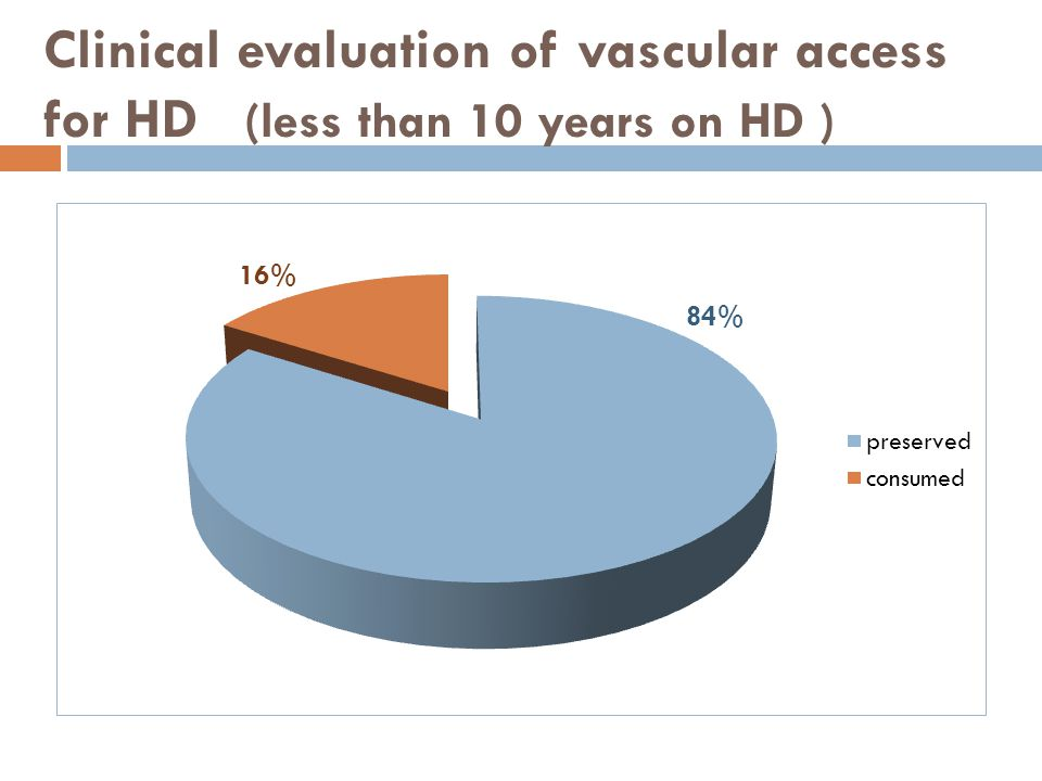 Clinical evaluation of vascular access for HD (less than 10 years on HD )
