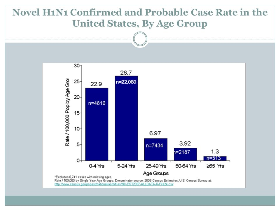 Novel H1N1 Confirmed and Probable Case Rate in the United States, By Age Group