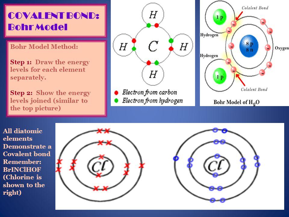 COVALENT BOND: Bohr Model
