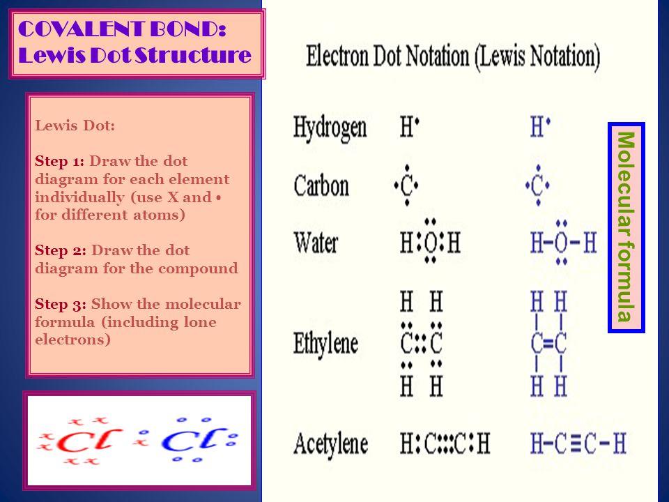 COVALENT BOND: Lewis Dot Structure Molecular formula