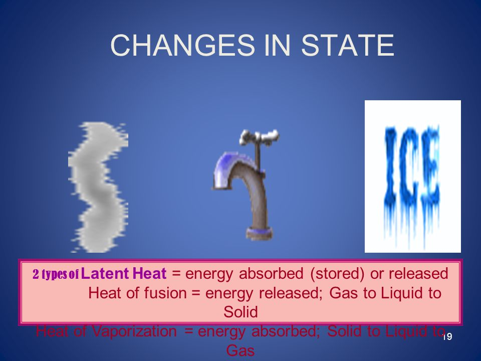 CHANGES IN STATE 2 types of Latent Heat = energy absorbed (stored) or released. Heat of fusion = energy released; Gas to Liquid to Solid.