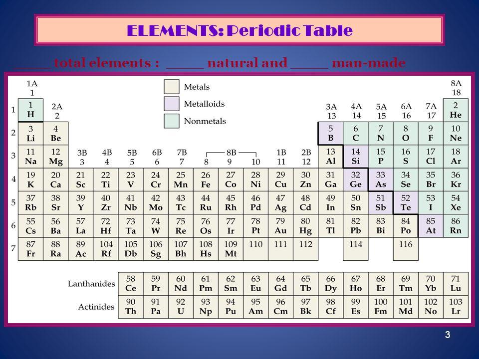 ELEMENTS: Periodic Table