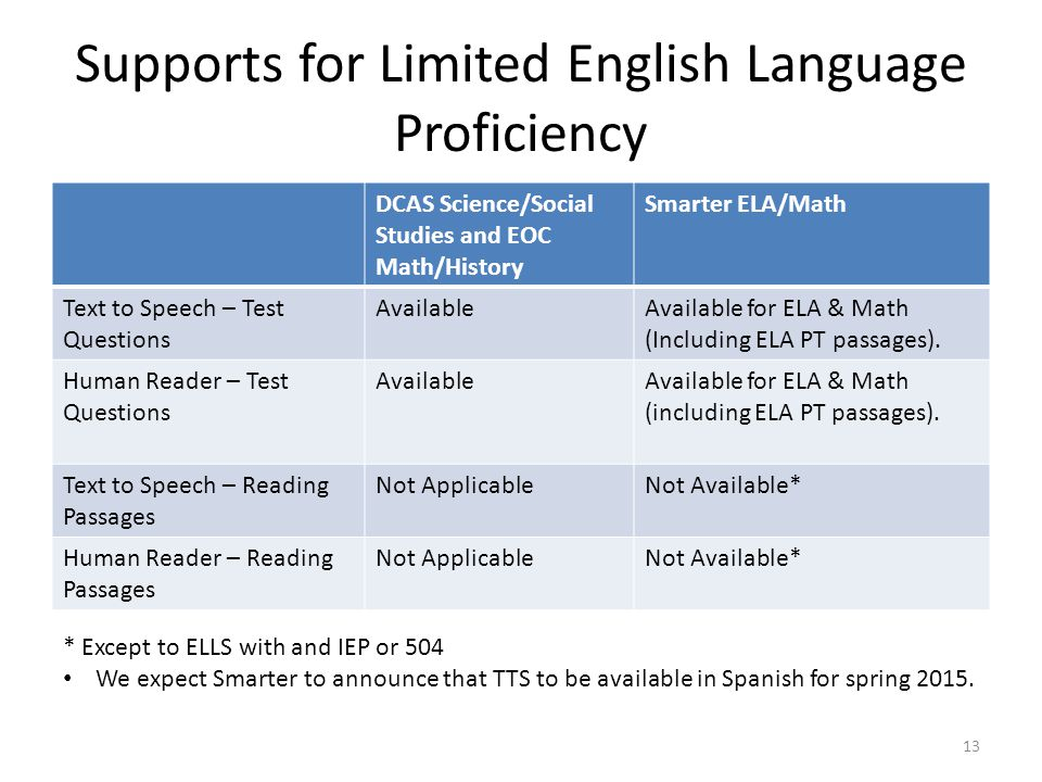 Supports for Limited English Language Proficiency