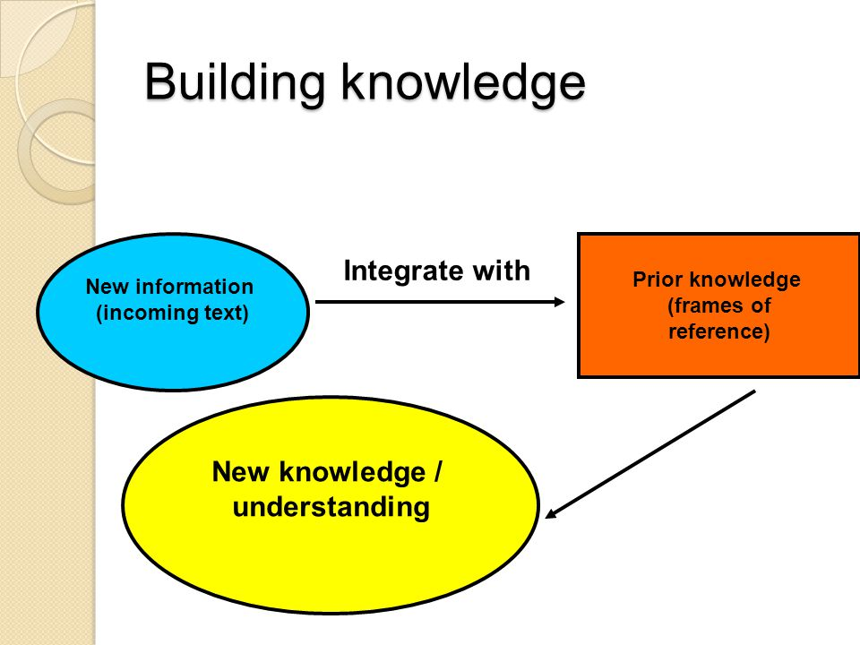 Building knowledge Integrate with New knowledge / understanding
