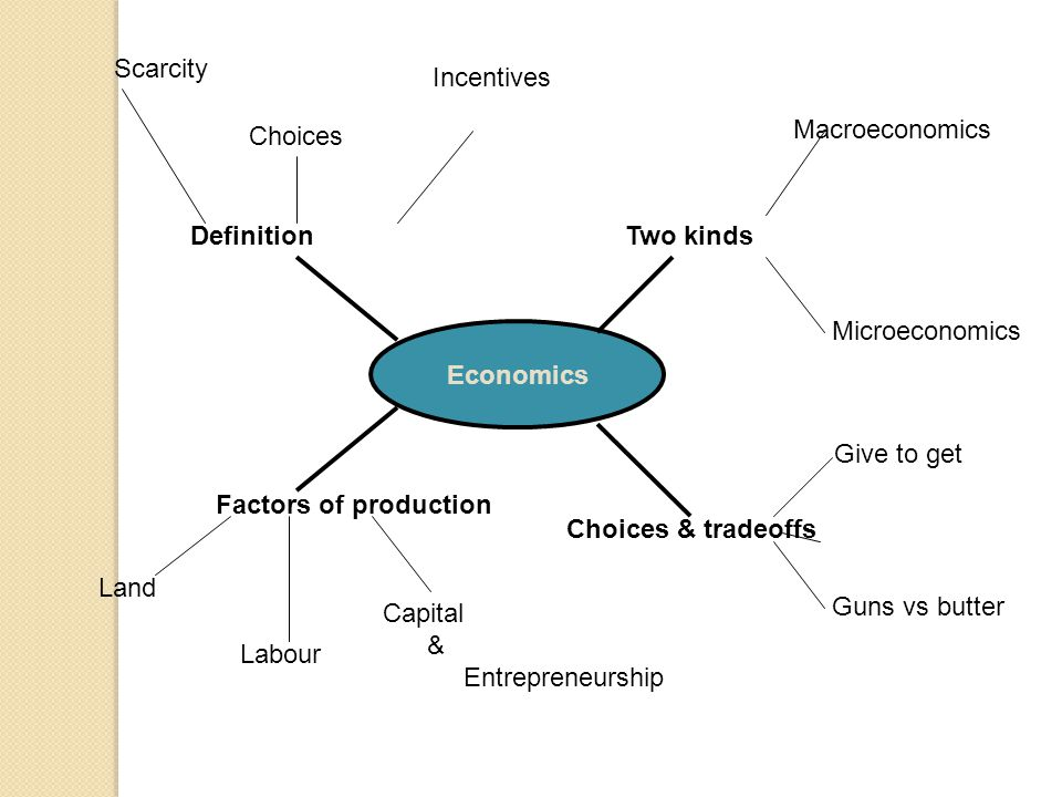 Scarcity Incentives. Choices. Macroeconomics. Definition. Two kinds. Microeconomics. Economics.