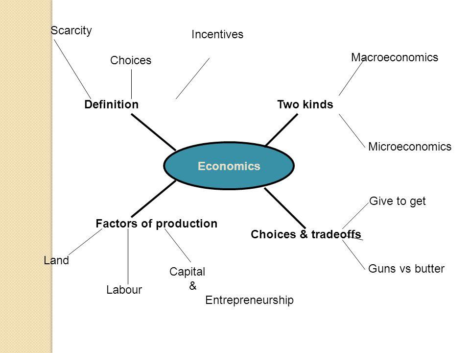 Scarcity Incentives. Choices. Macroeconomics. Definition. Two kinds. Microeconomics. Economics.