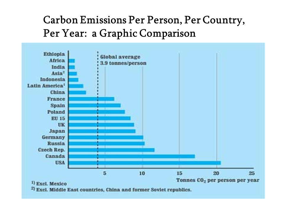 Carbon Emissions Per Person, Per Country, Per Year: a Graphic Comparison