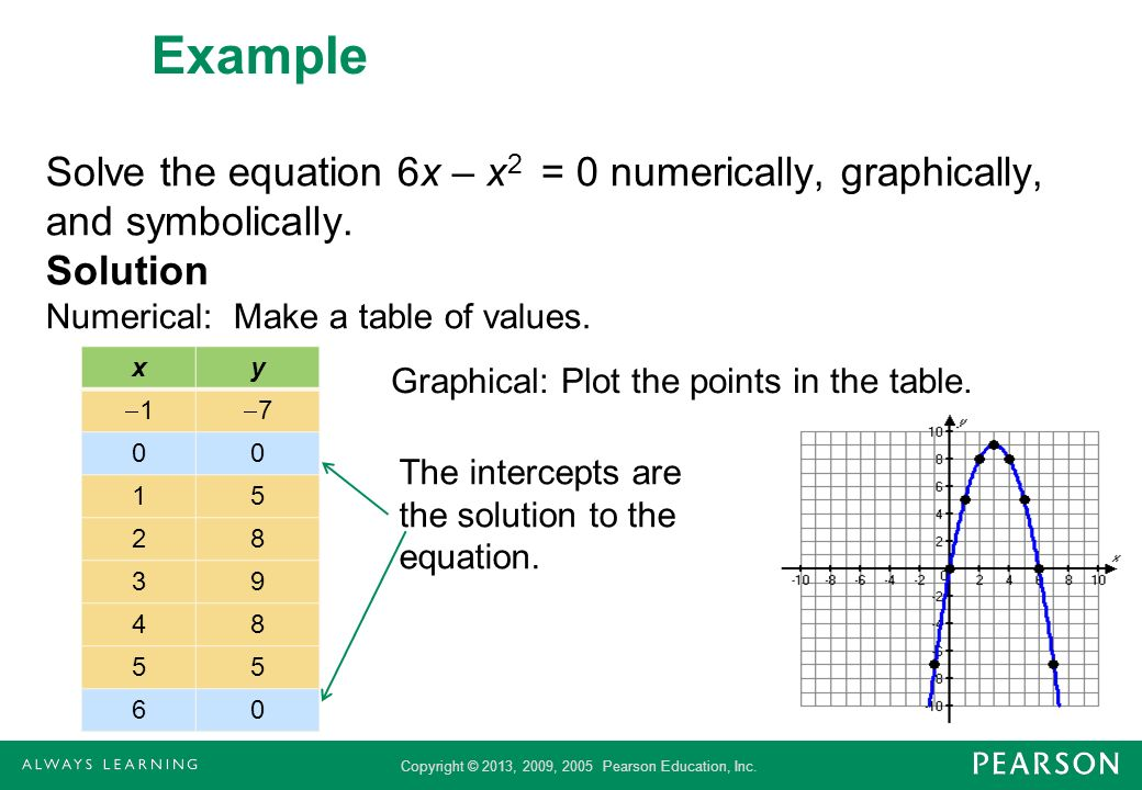 ExampleSolve the equation 6x – x2 = 0 numerically, graphically, and symbolically. Solution. Numerical: Make a table of values.