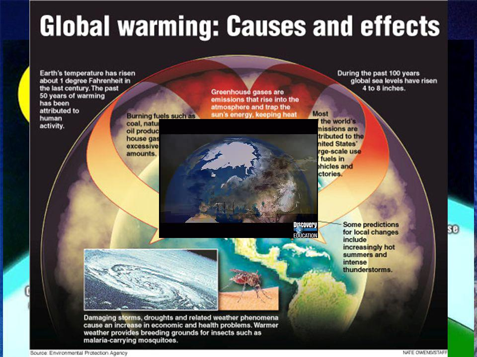 The Green House Effect The greenhouse effect is the process in which the gases in the atmosphere trap thermal energy.