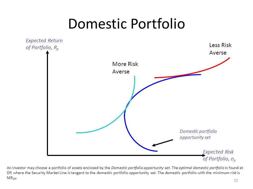 Domestic Portfolio Less Risk Averse More Risk Averse Expected Return