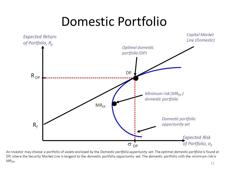 • Domestic Portfolio R DP Rf  DP Expected Return of Portfolio, Rp DP