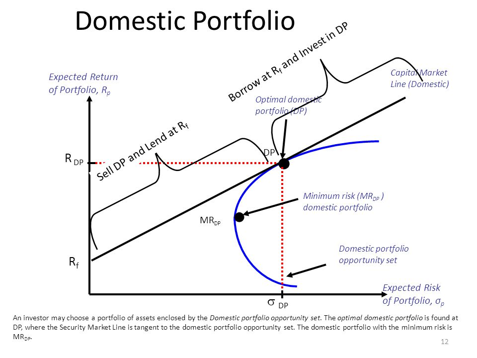 • Domestic Portfolio R DP Rf  DP Borrow at Rf and Invest in DP