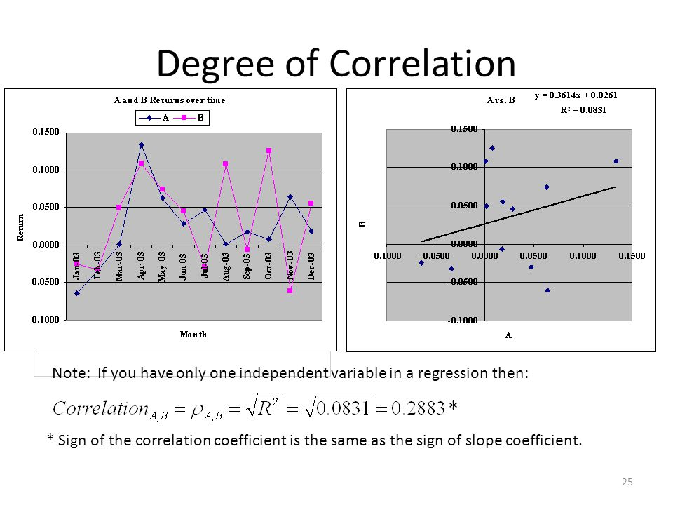 Degree of Correlation Note: If you have only one independent variable in a regression then: