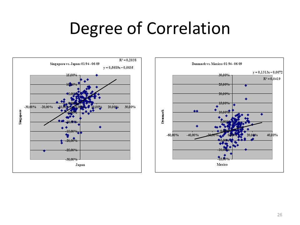 how to find portfolio weights with expeted return and correlation