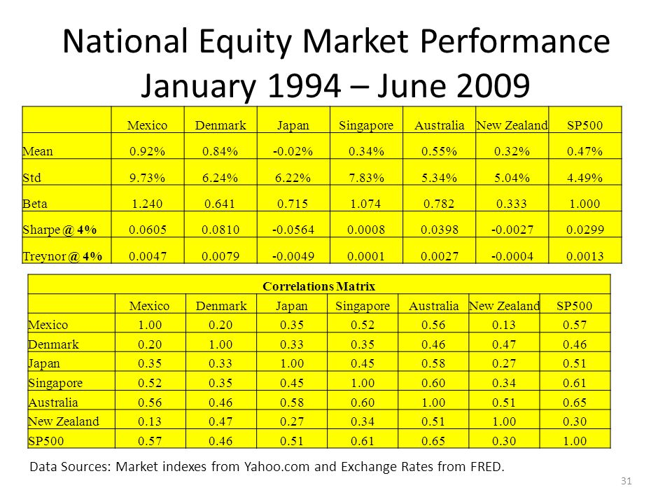 National Equity Market Performance January 1994 – June 2009