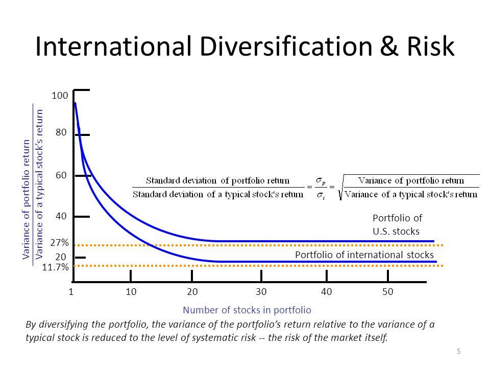 International Diversification & Risk