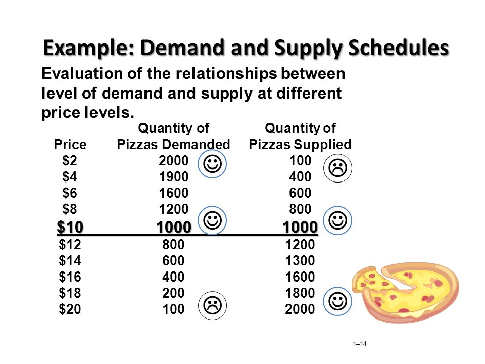 Example: Demand and Supply Schedules
