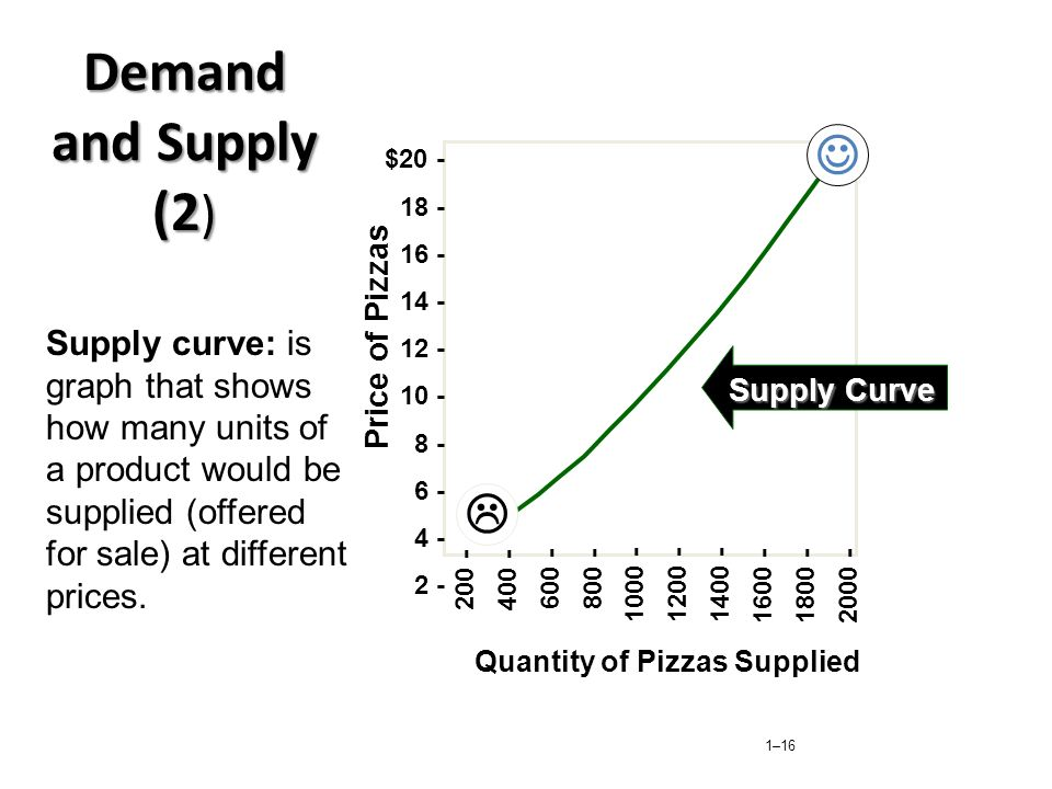 Demand and Supply (2)  200 - 400 - 600 - 800 - 1000 - 1200 - 1400 - 1600 - 1800 - 2000 -