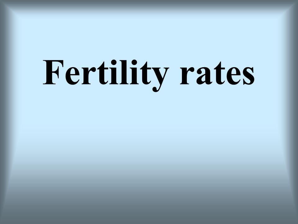 Fertility rates