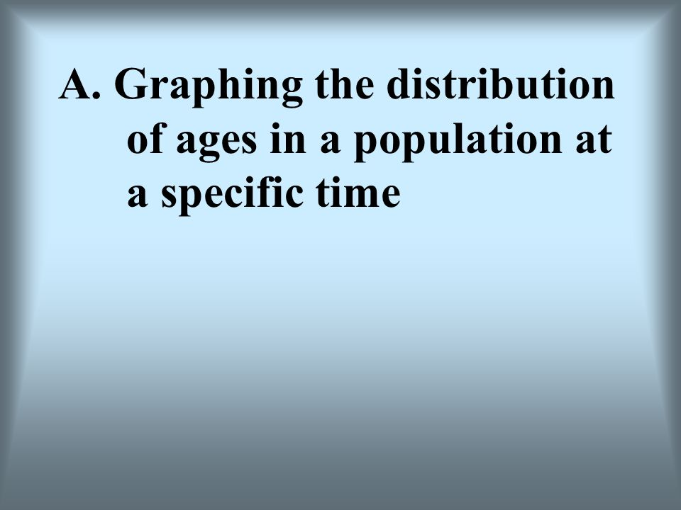 A. Graphing the distribution. of ages in a population at