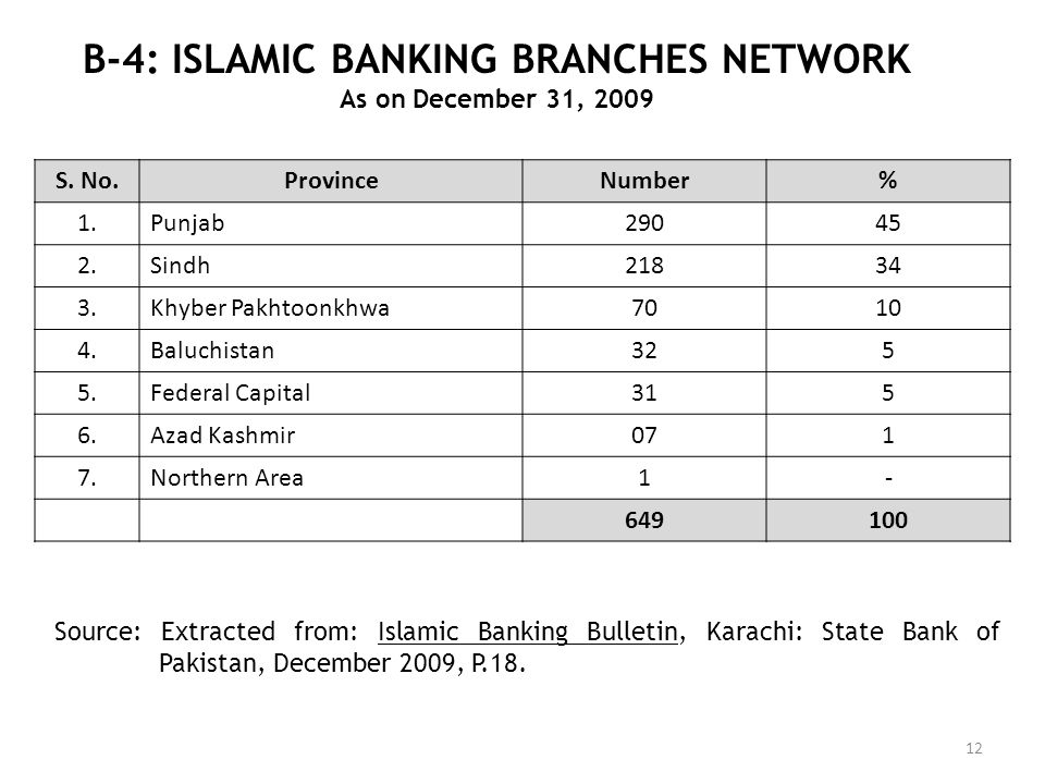B-4: ISLAMIC BANKING BRANCHES NETWORK