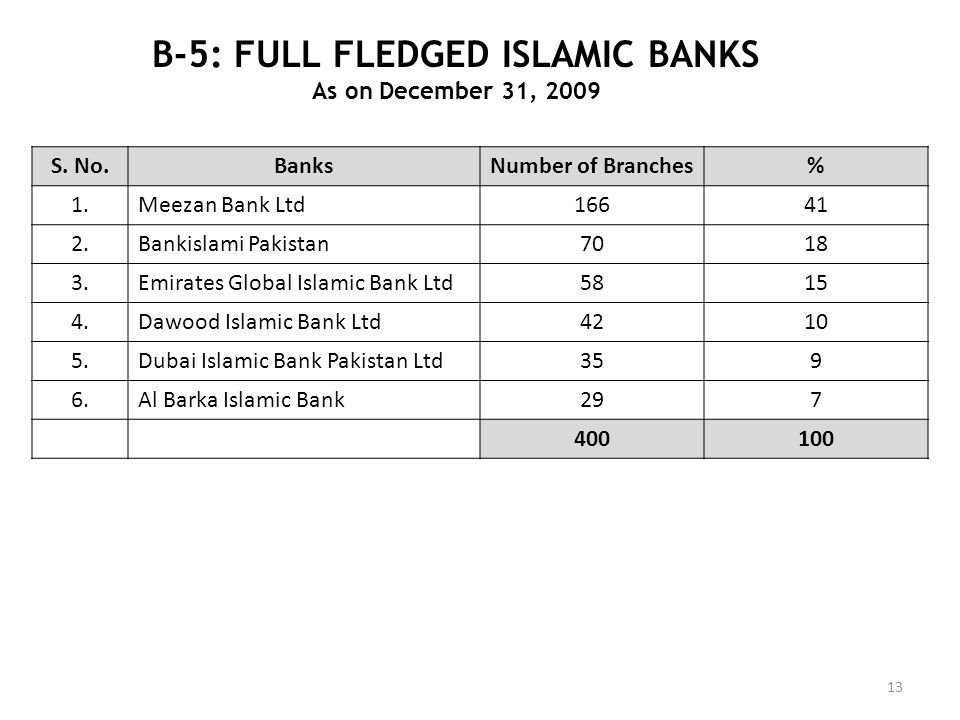 B-5: FULL FLEDGED ISLAMIC BANKS
