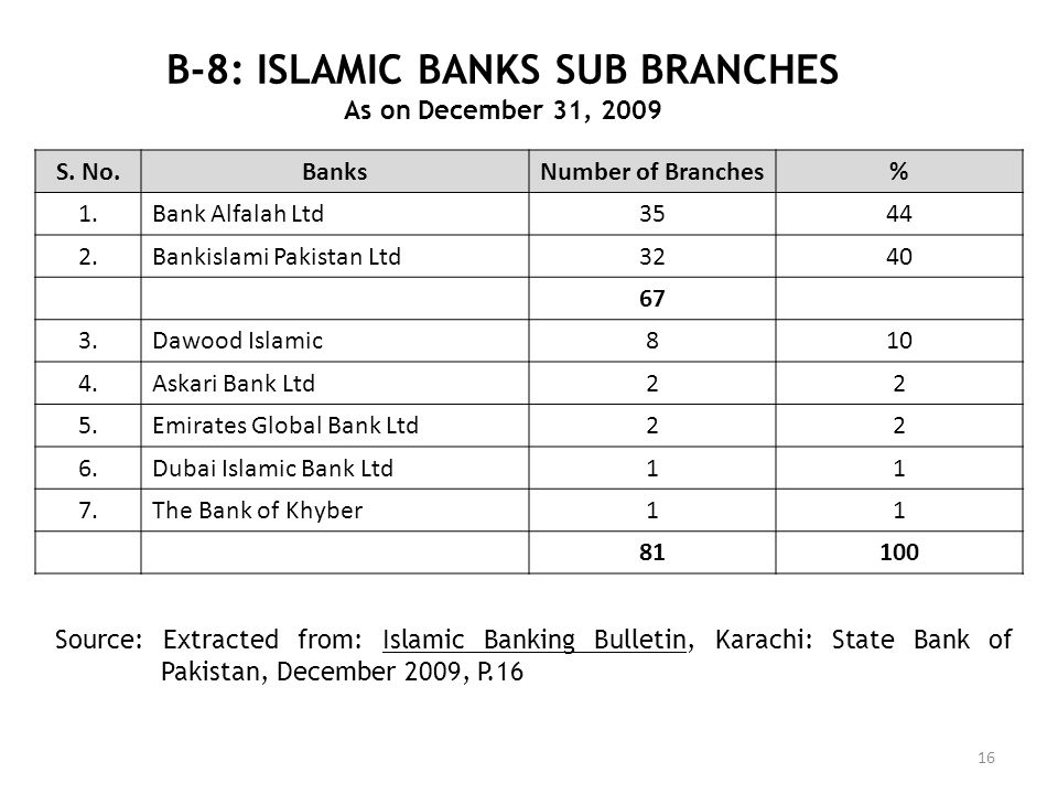 B-8: ISLAMIC BANKS SUB BRANCHES