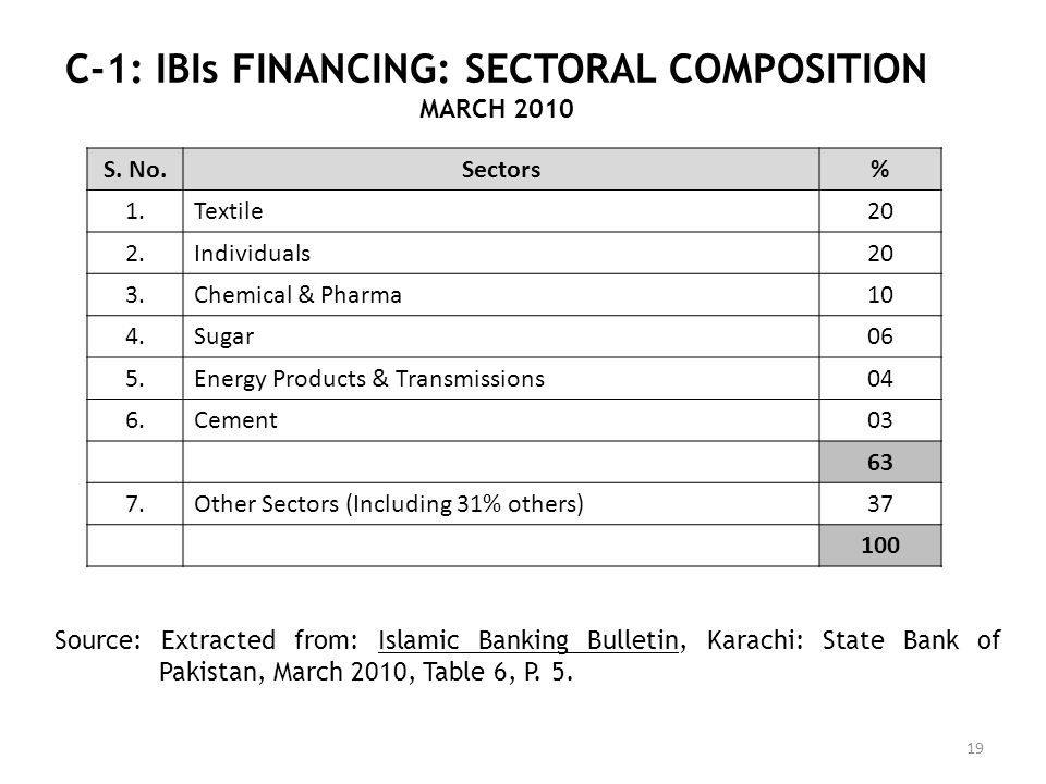 C-1: IBIs FINANCING: SECTORAL COMPOSITION MARCH 2010