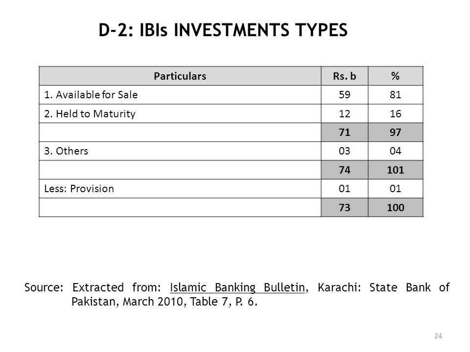 D-2: IBIs INVESTMENTS TYPES