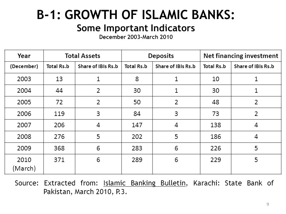 B-1: GROWTH OF ISLAMIC BANKS: