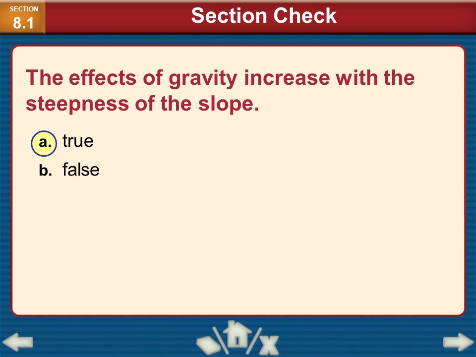 The effects of gravity increase with the steepness of the slope.