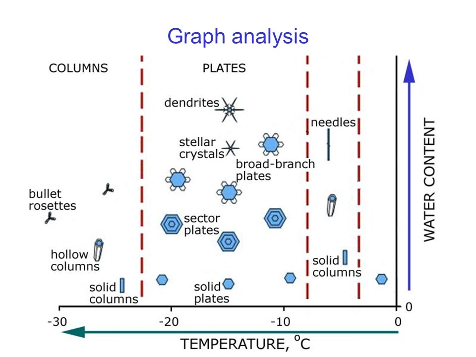 Graph analysis