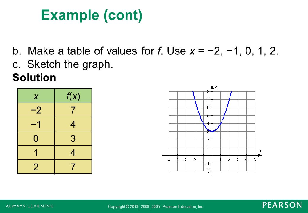 Example (cont) b. Make a table of values for f. Use x = −2, −1, 0, 1, 2. c. Sketch the graph. Solution