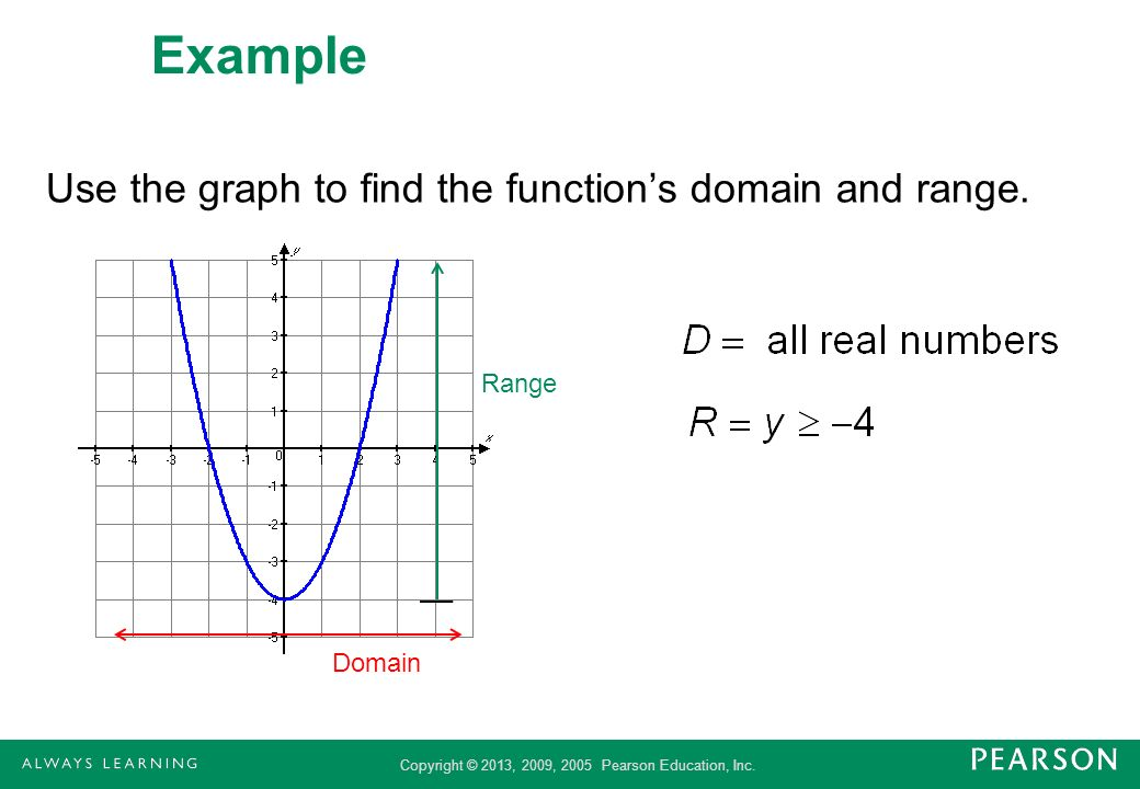 Example Use the graph to find the function's domain and range. Range
