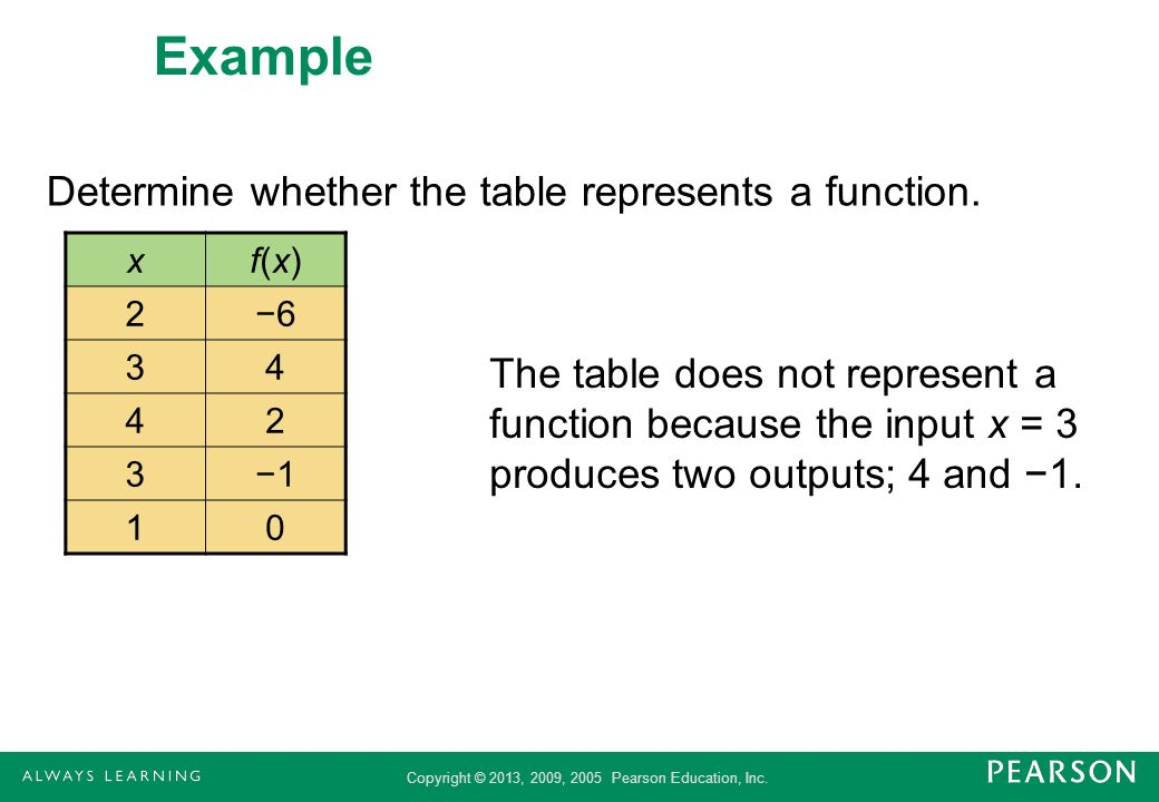 Example Determine whether the table represents a function.