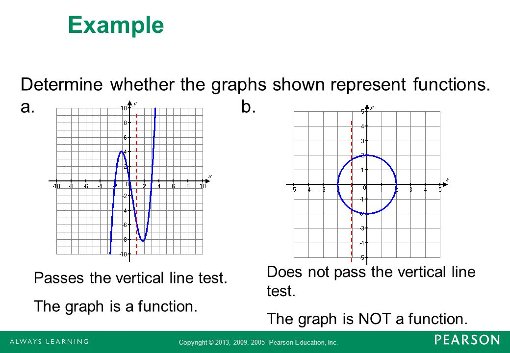 Example Determine whether the graphs shown represent functions. a. b.