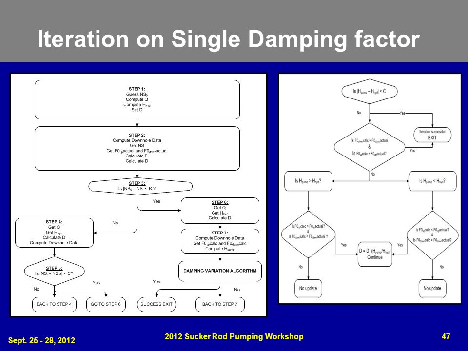 Iteration on Single Damping factor