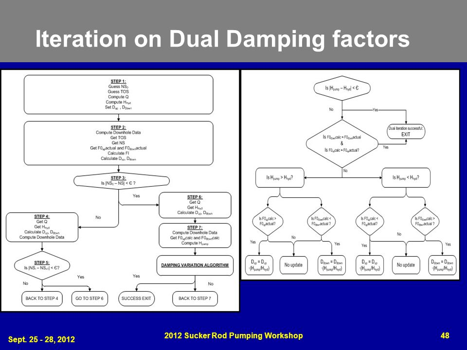 Iteration on Dual Damping factors