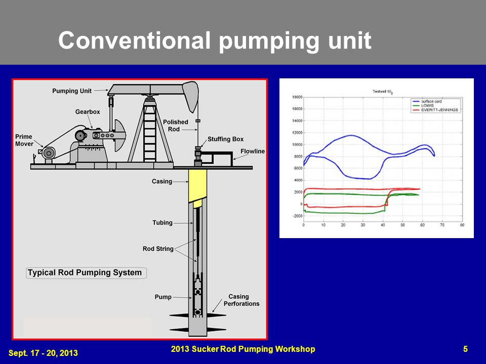Conventional pumping unit