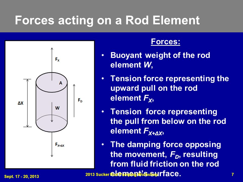 Forces acting on a Rod Element