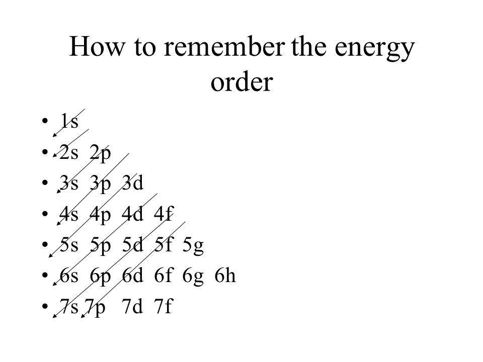 How to remember the energy order