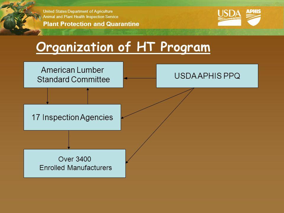 Organization of HT Program