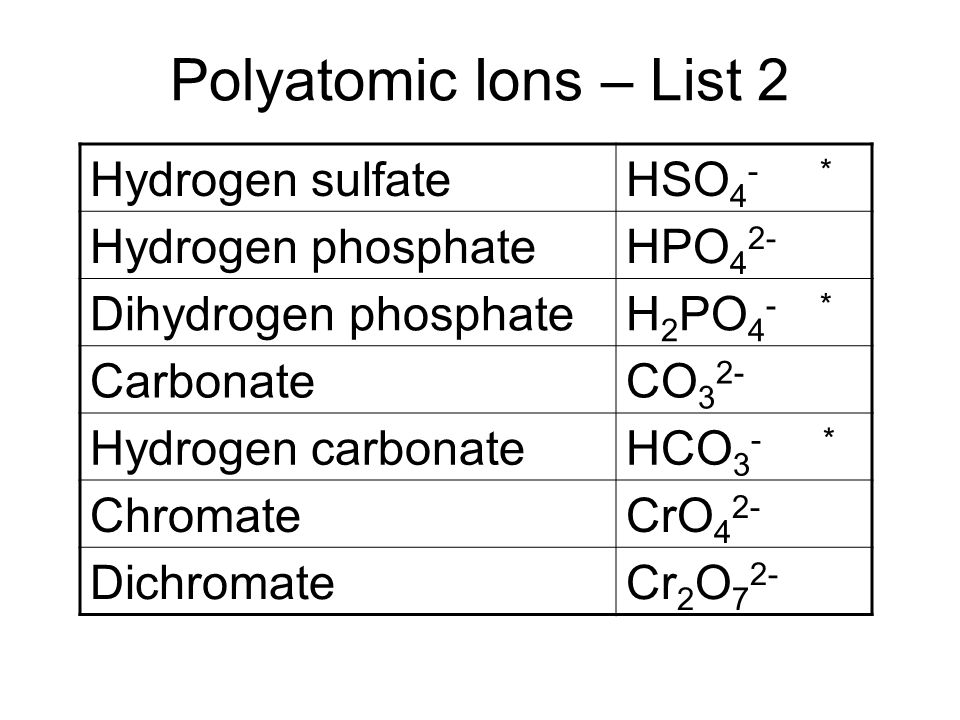 Chemistry Polyatomic Ions. - ppt video online download