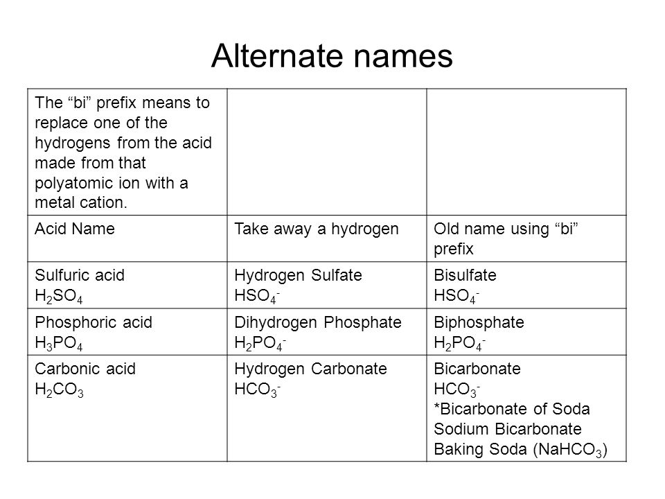 Alternate names The bi prefix means to replace one of the hydrogens from the acid made from that polyatomic ion with a metal cation.