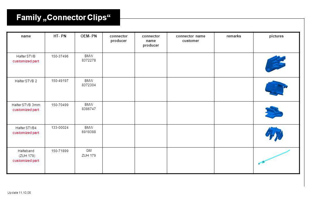 connector name producer connector name customer