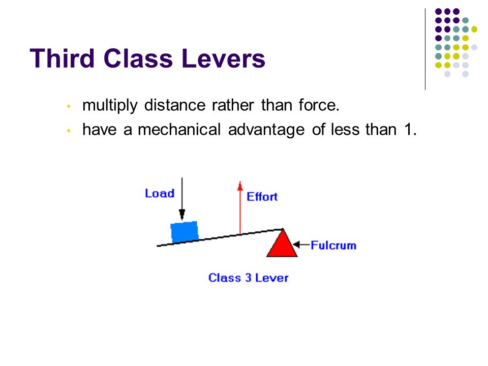 Third Class Levers multiply distance rather than force.