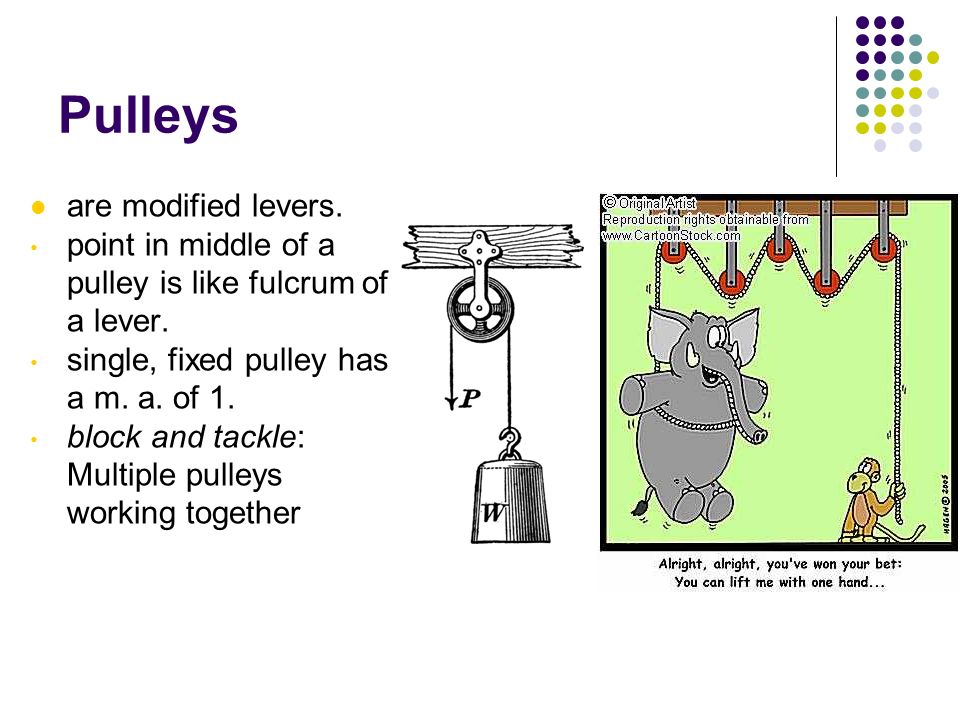 Pulleys are modified levers.